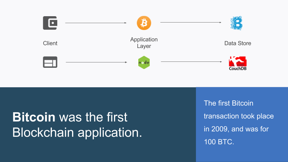 Bitcoin was the first Blockchain application.