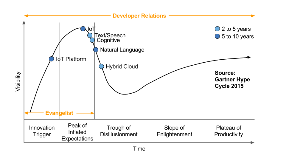 Evangelist at the start of the hype cycle.