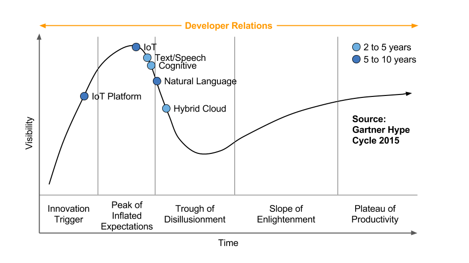 The span of developer relations.