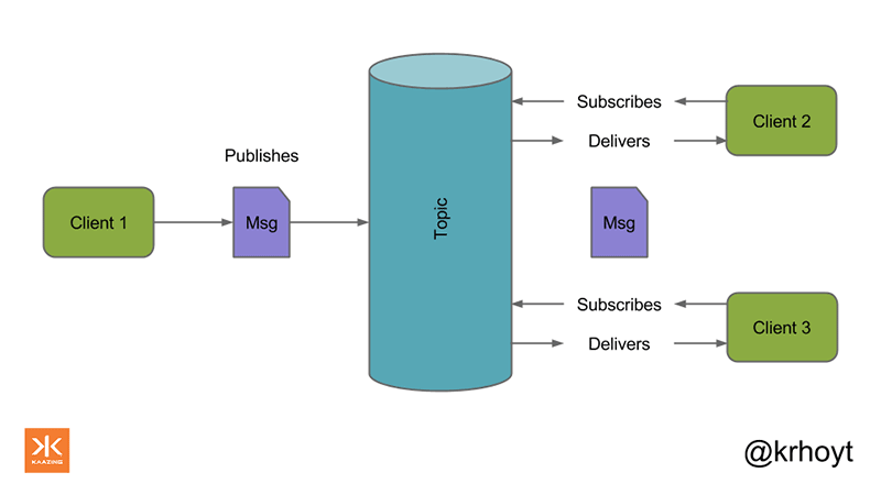 A basic publish-subscribe architecture in action.